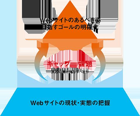 Webサイト現状分析   ウェブ   ...