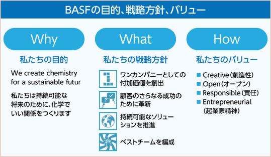 資料:BASFジャパン