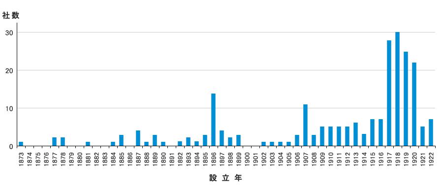 設立年ごとの100年企業の社数