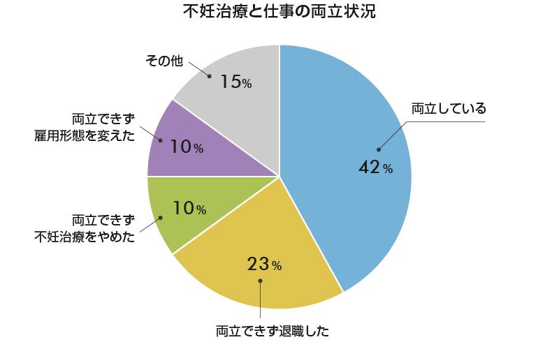 図3 不妊治療と仕事の両立状況(出所:厚生労働省「不妊治療と仕事の両立に係る諸問題についての総合的調査」)