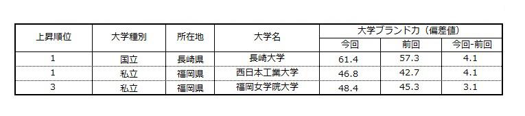 大学ブランド力トップ3は 九州大学 熊本大学 西南学院大学 大学