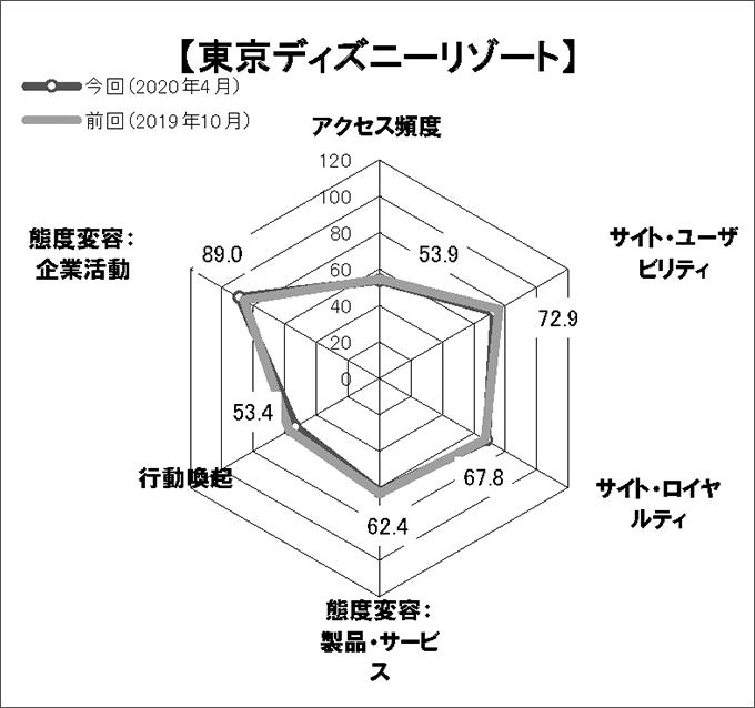 図表4 「東京ディズニーリゾート」のスコアチャート