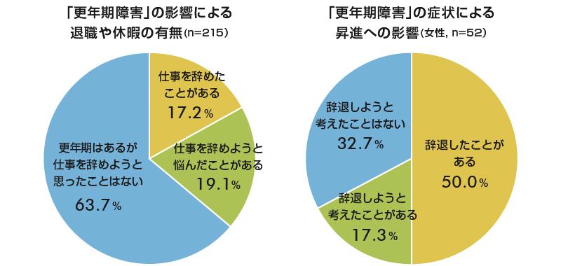 図2 更年期障害は仕事上の判断にも影響を与える(出所:「ホルモンケア推進プロジェクト」2012年12月実施調査)
