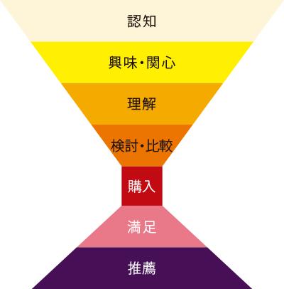 ユーザーの心の進行を7段階に分け、その過程で人数が増減することを表す図です。Webを漂う潜在層にコンテンツで働きかけ「認知」させる段階から、「興味・関心」「理解」「検討・比較」を経てリードとなり、「購入」へ至ります。その後、商品・サービスに「満足」して知人へ「推薦」する段階へ進みます。詳しくはマーケティング用コンテンツ設計・制作ページにて