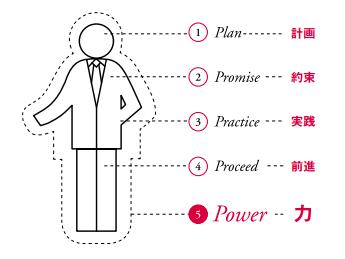 経営者を形成する<5P>の要素