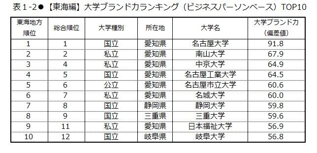 大学 値 福祉 日本 偏差
