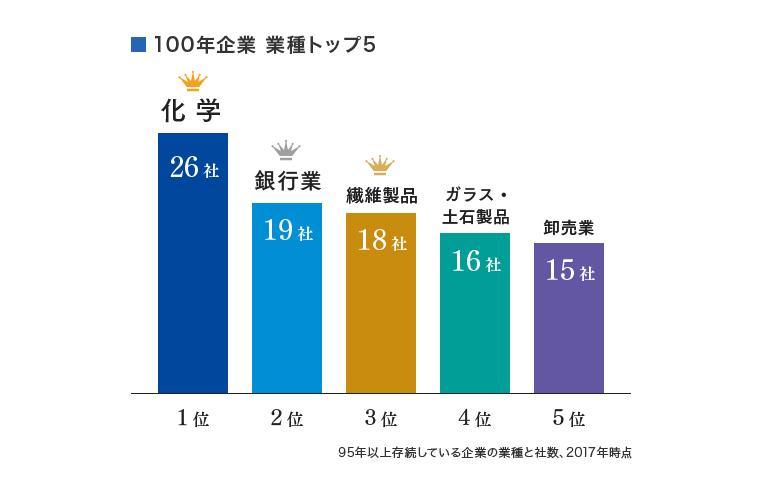 100年企業 業種トップ5