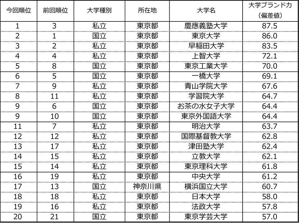 慶應 義塾 大学 偏差 値