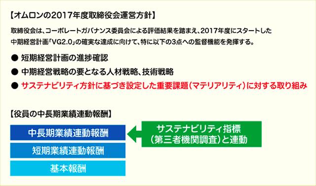図)取締役会の運営方針や役員の報酬制度にもサステナビリティの取り組みが反映される