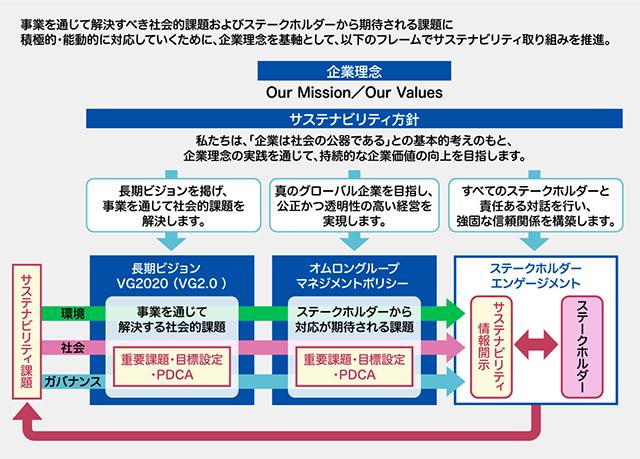omron_zu2_sashikae20180509.png