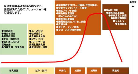 例2)「製品ライフサイクルとビジネスモデル構築・点検」