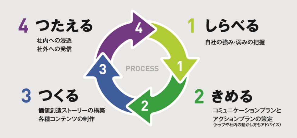 「SDGs」で企業の未来とブランドをデザインする4つのステップ