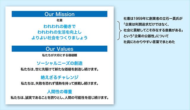 図)3回目の改定が行われたオムロンの企業理念