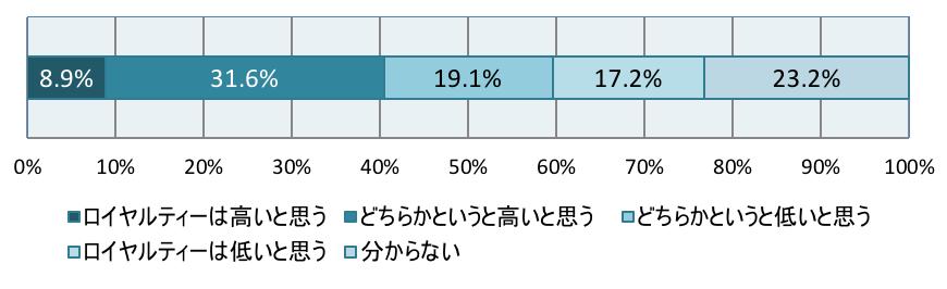 図1 勤務先に対するロイヤルティーはどの程度か(SA)