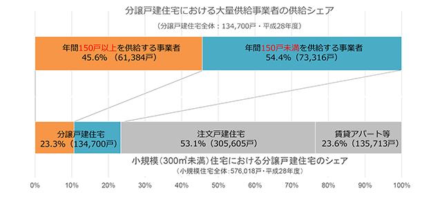 延べ面積300m2未満の小規模住宅のシェア(資料:国土交通省)