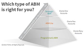 ITSMAにおける3段階のABMの定義