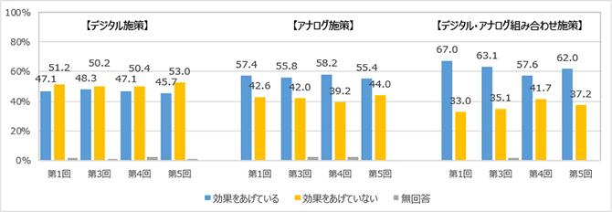 図表3:売上効果に対する満足度、組み合わせ活用の効果に対する満足度
